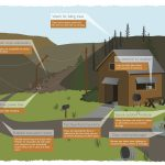 After the Fire graphic displaying post-fire risks around a home